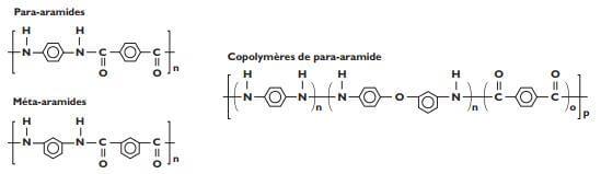 Formulation aramide