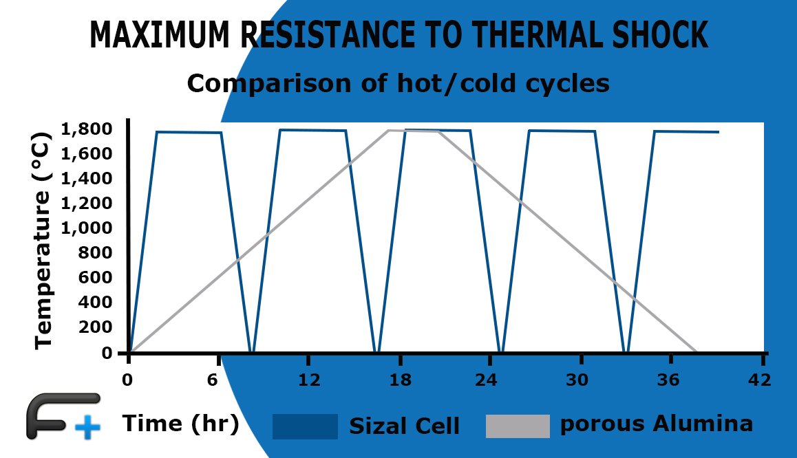 Graph: Heat shock for Sizel®Cell
