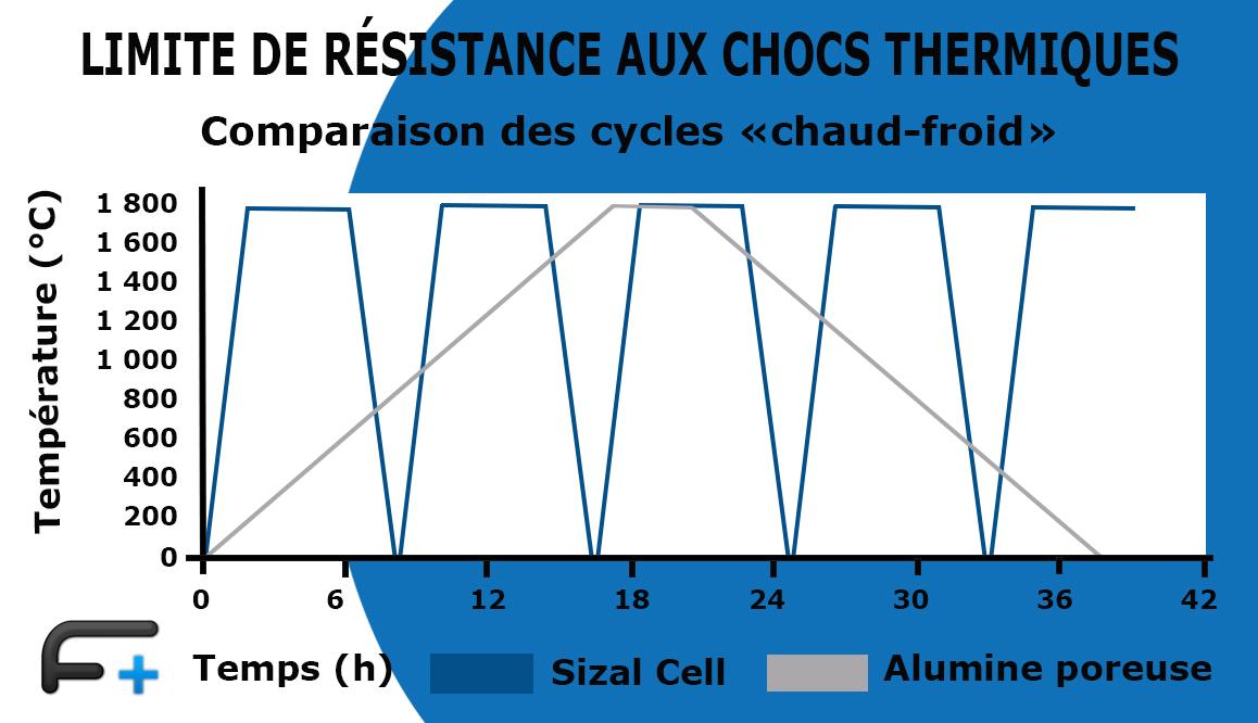 Graphique: Résistance max. au choc thermique de Sizal®Cell