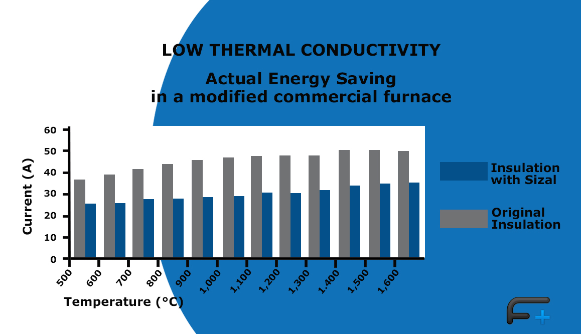 Graph: Thermal conductivity fro Sizal®Cell