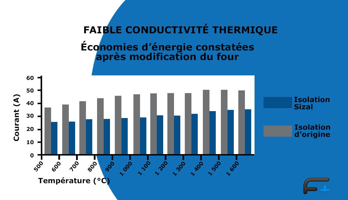 Graphique: Conductivité thermique du Sizall®Cell